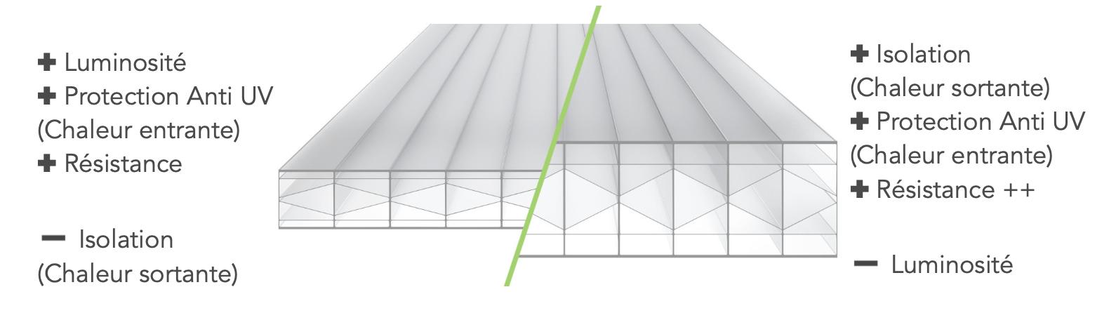 Schéma du Comparatif du Polycarbonate 16mm et 32mm